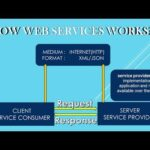 Web Services – How Web Services Works in Hindi | Part 2